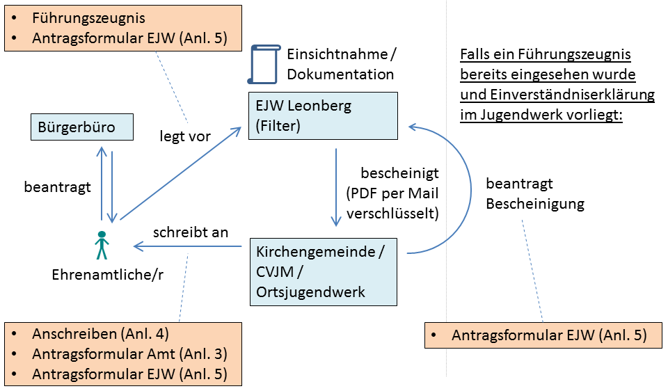 Bundeskinderschutzgesetz §72a | Ev. Jugendwerk Bezirk Leonberg